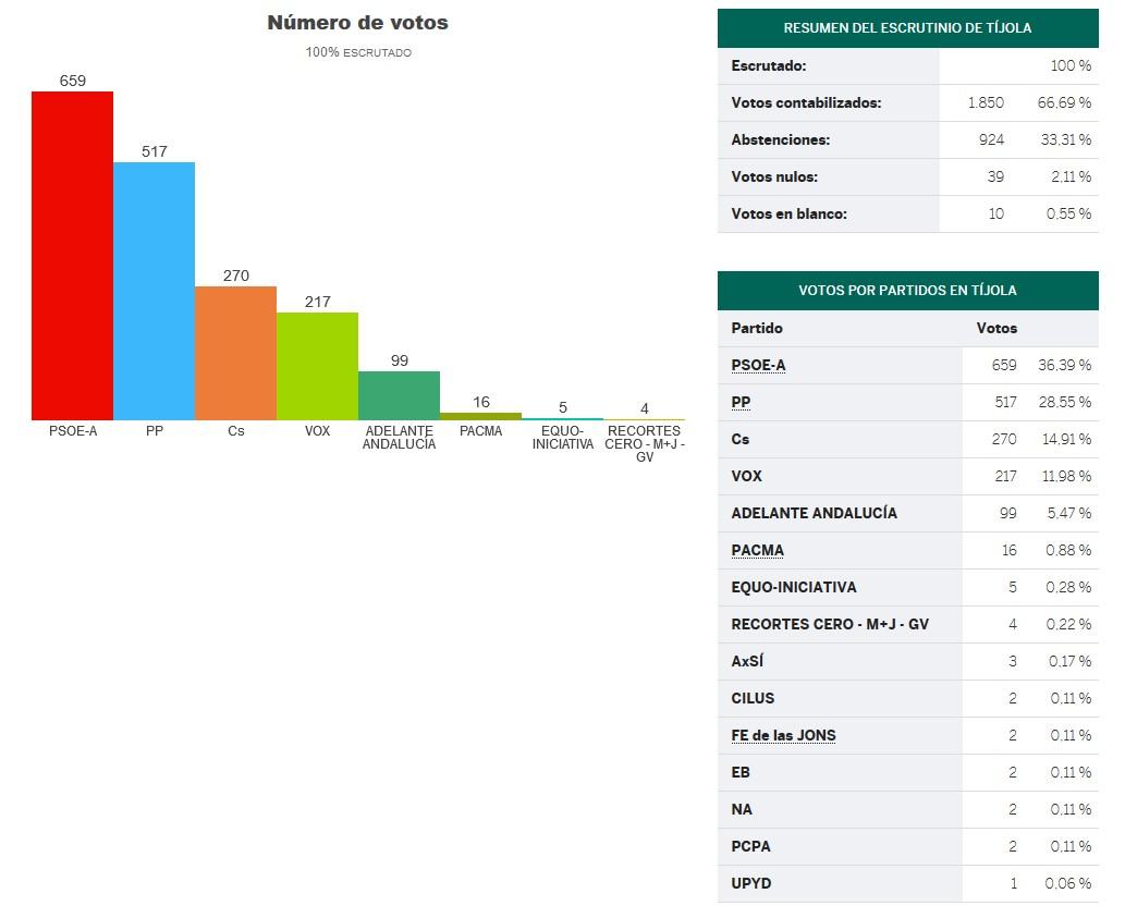 Resultado elecciones en Tíjola